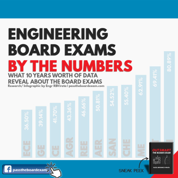 Engineering Board Exams by the Numbers | Pass The Board Exam